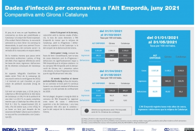 Aquest any, l'Alt Empordà ha registrat més casos, ingressos i defuncions per la Covid-19 que la mitjana catalana