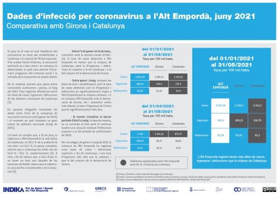 Dades d'infecció per coronavirus a l'Alt Empordà, juny de 2021